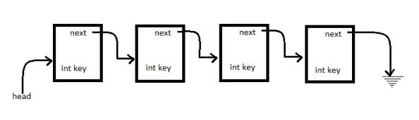 linkedlist0